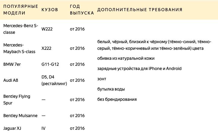 Премиум класс Яндекс такси